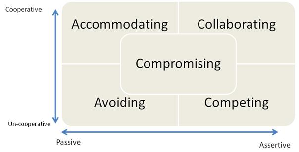 Accommodating style of conflict management definition